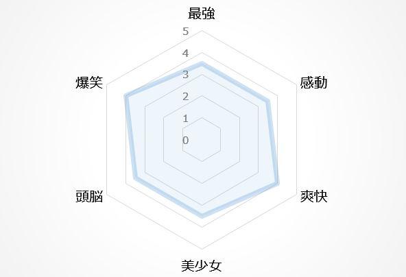 バトルアニメの図12位