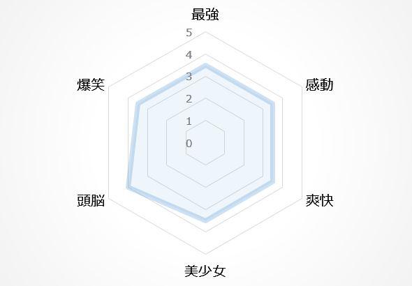 バトルアニメの図13位