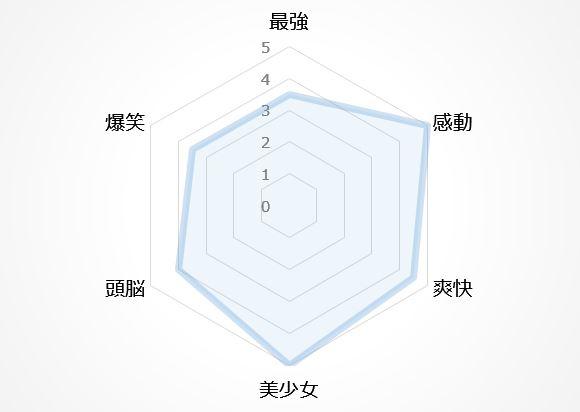 バトルアニメの図2位