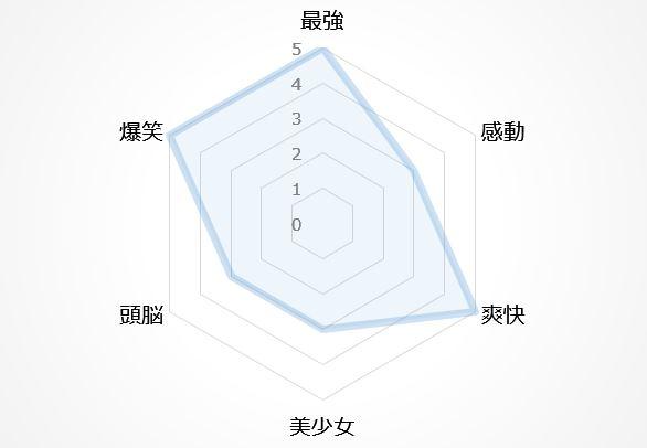バトルアニメの図4位
