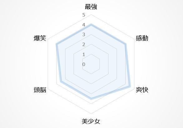 バトルアニメの図6位