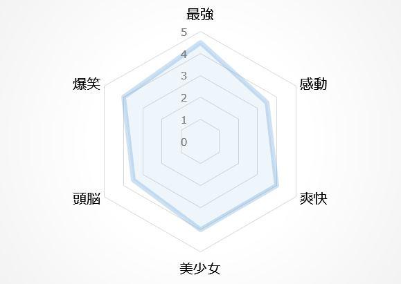 バトルアニメの図7位