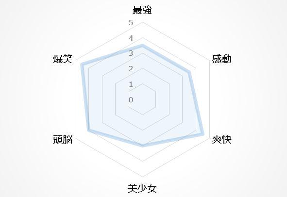 バトルアニメの図9位