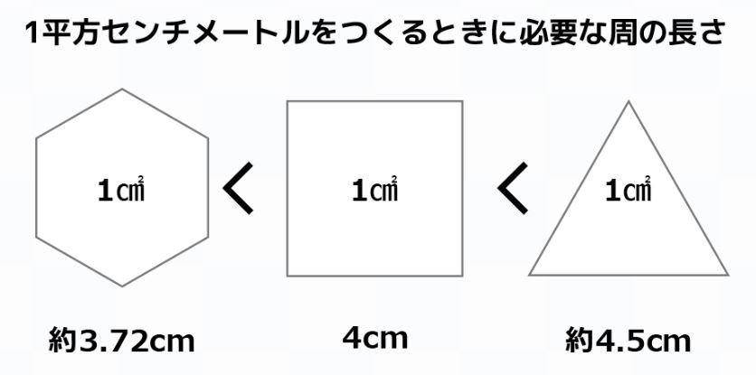 ゲルクッションの図4