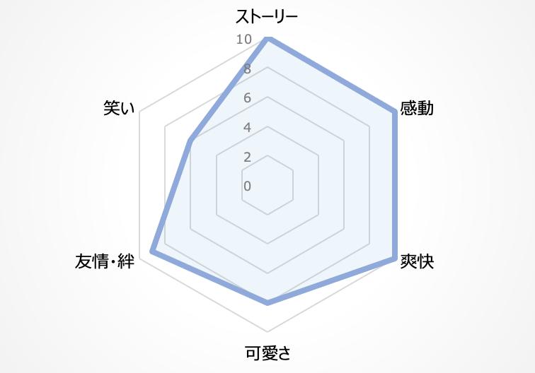 ソードアート・オンライン評価